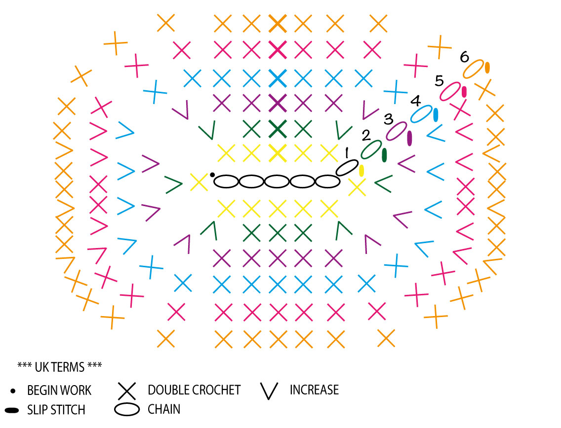 Oval Shape Free Crochet Diagram